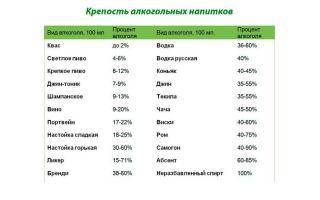 Сколько градусов в ликере — процент алкоголя в разных видах напитка, как определяют крепость и от чего она зависит