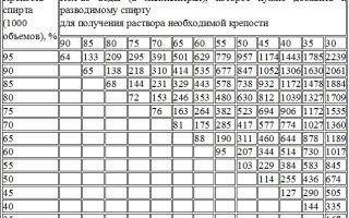 Калькулятор самогонщика: как правильно разбавить самогон и измерить крепость напитка