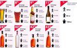 Сколько выветривается шампанское: влияние игристого на организм, медикаментозные и народные методы отрезвления