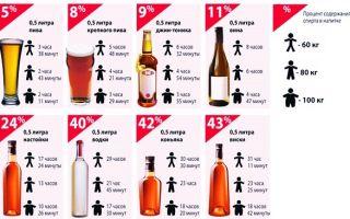 Алкогольный калькулятор: таблица времени вывода алкоголя из крови и допустимые промилле