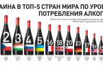 Потребление алкоголя на душу населения: статистика алкоголизма в мире, какая страна самая пьющая, на каком месте Россия