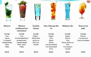Кампари: историческая справка, технология приготовления напитка, как и с чем его пьют