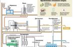 Из чего делают спирт: схема производства, виды и интересные факты