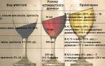 Что лучше пить: состав и способ изготовления крепких напитков, сравнение алкоголя по влиянию на организм