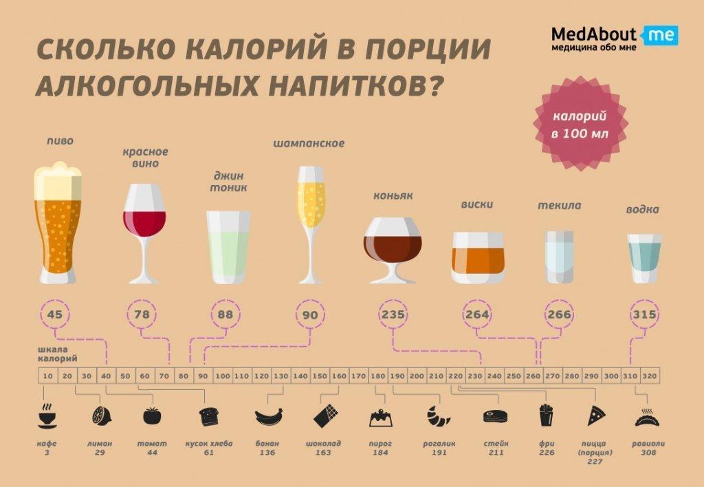 Сколько калорий в коньяке (в 100 г)?