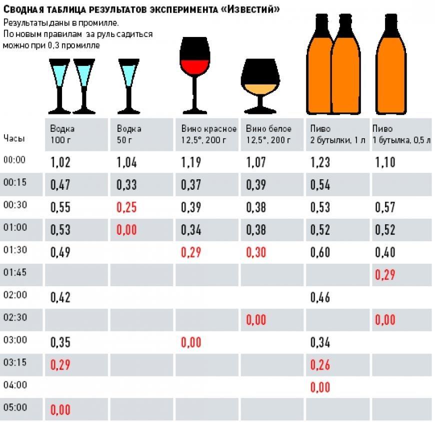Сколько выходит алкоголь из организма таблица у женщин